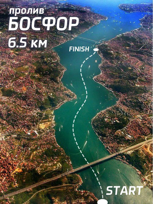 The Bosphorous Swim Route
